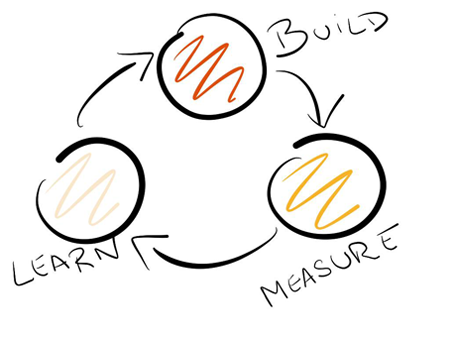 Build – Measure – Learn